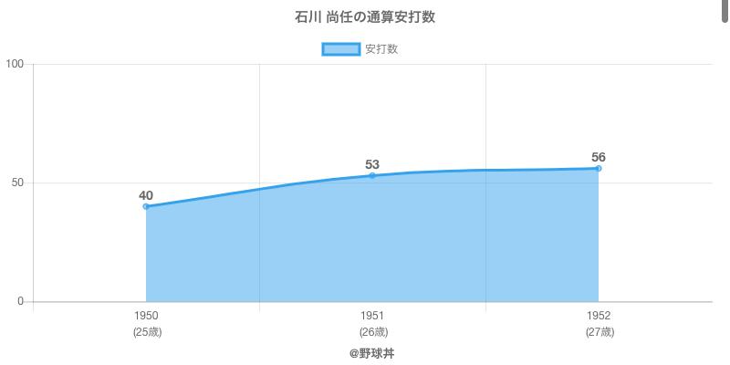 #石川 尚任の通算安打数