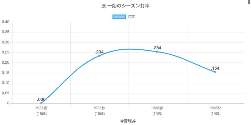 原 一朗のシーズン打率