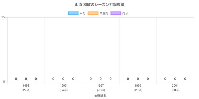 #山原 和敏のシーズン打撃成績