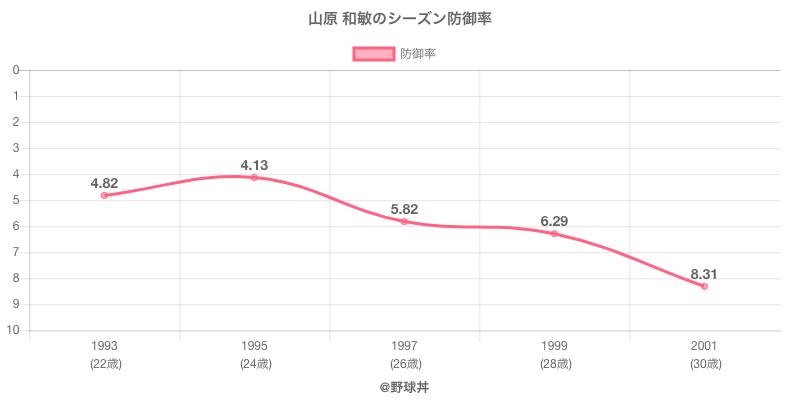 山原 和敏のシーズン防御率