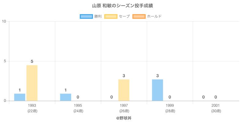 #山原 和敏のシーズン投手成績