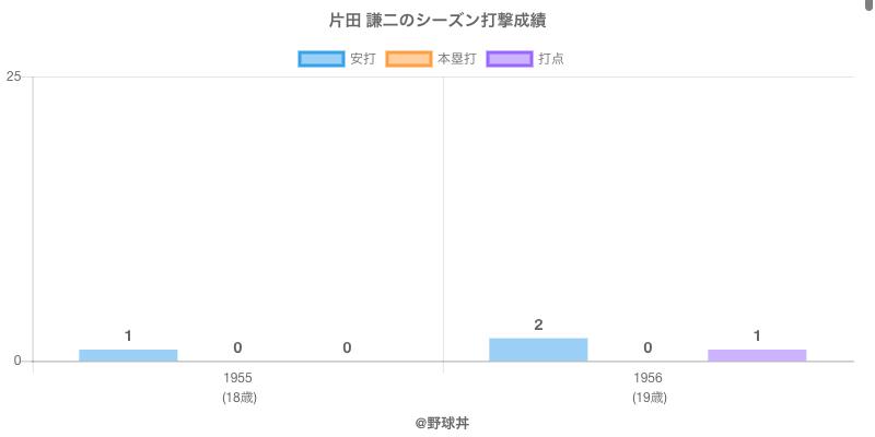 #片田 謙二のシーズン打撃成績