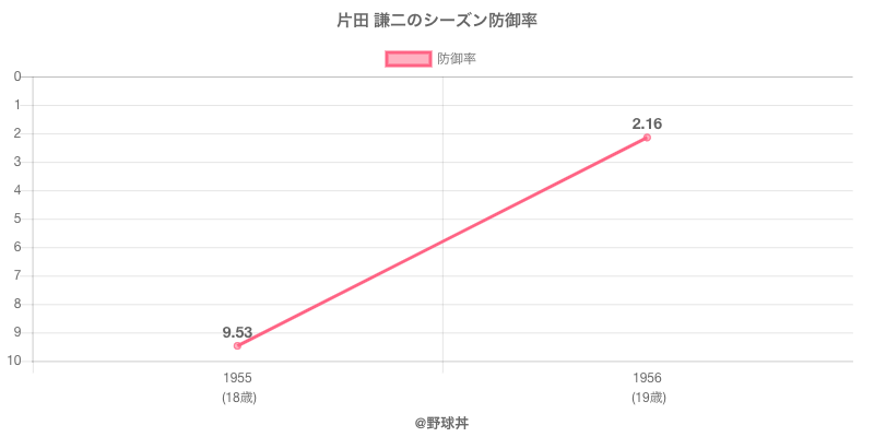 片田 謙二のシーズン防御率