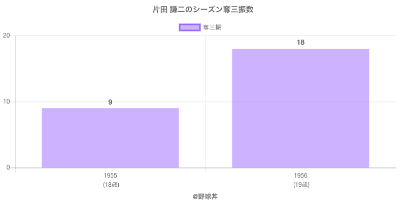 #片田 謙二のシーズン奪三振数