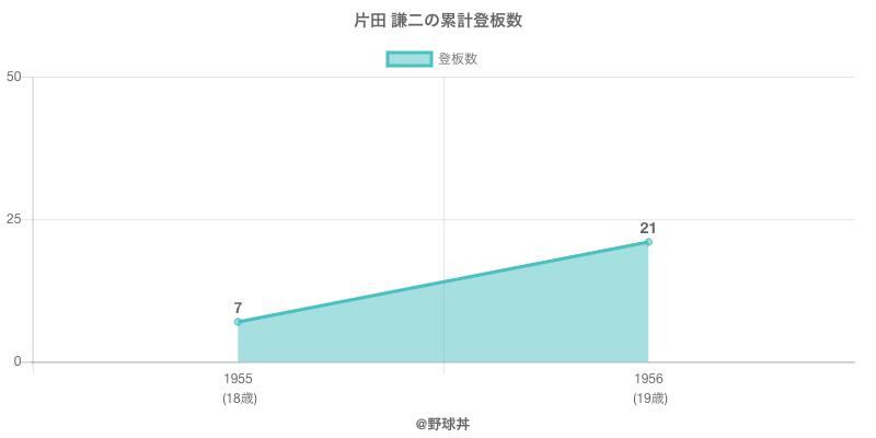 #片田 謙二の累計登板数