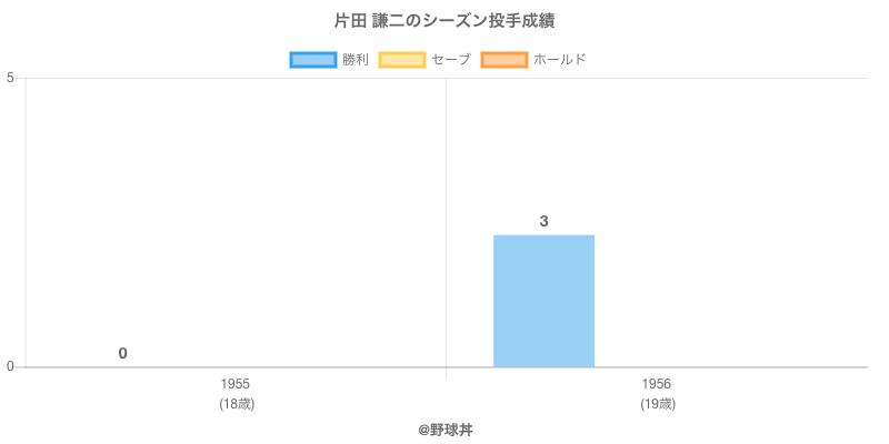 #片田 謙二のシーズン投手成績