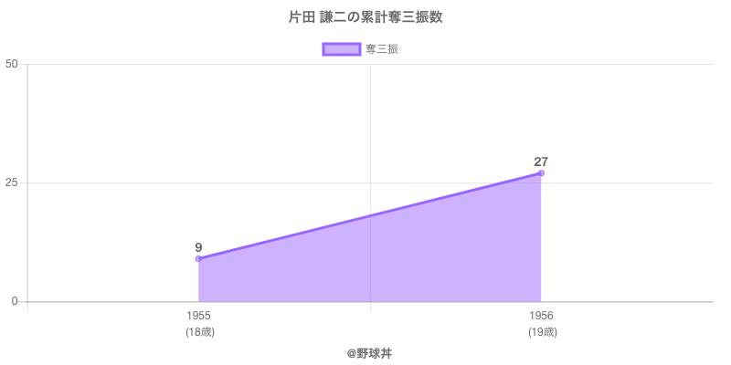#片田 謙二の累計奪三振数