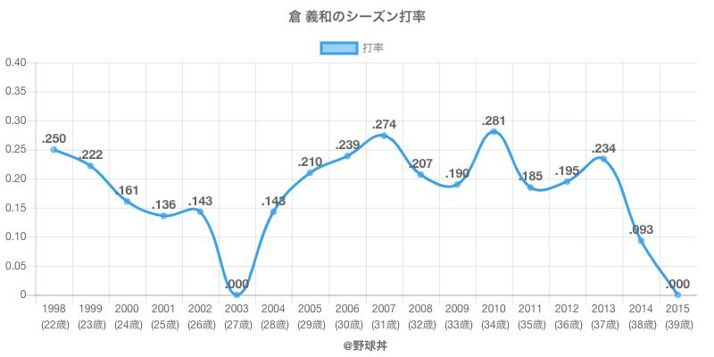 倉 義和のシーズン打率