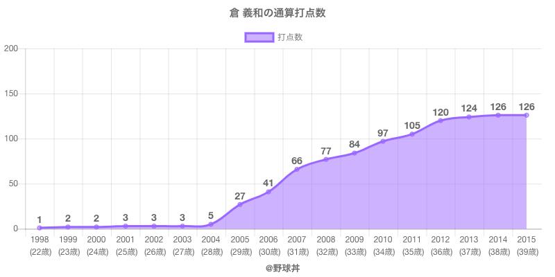 #倉 義和の通算打点数