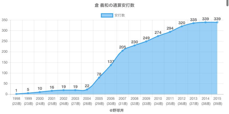 #倉 義和の通算安打数