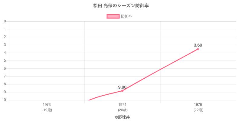 松田 光保のシーズン防御率