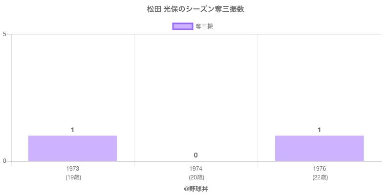 #松田 光保のシーズン奪三振数