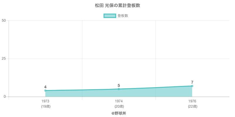 #松田 光保の累計登板数