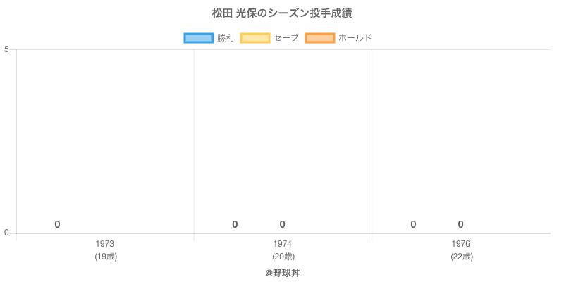 #松田 光保のシーズン投手成績