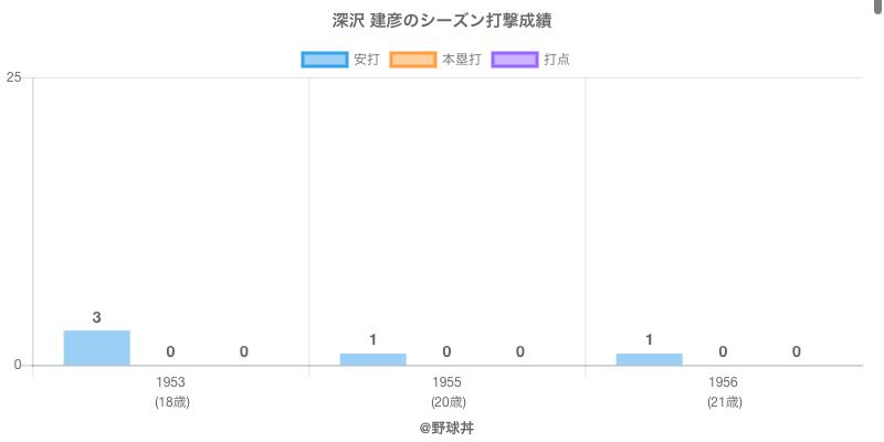 #深沢 建彦のシーズン打撃成績