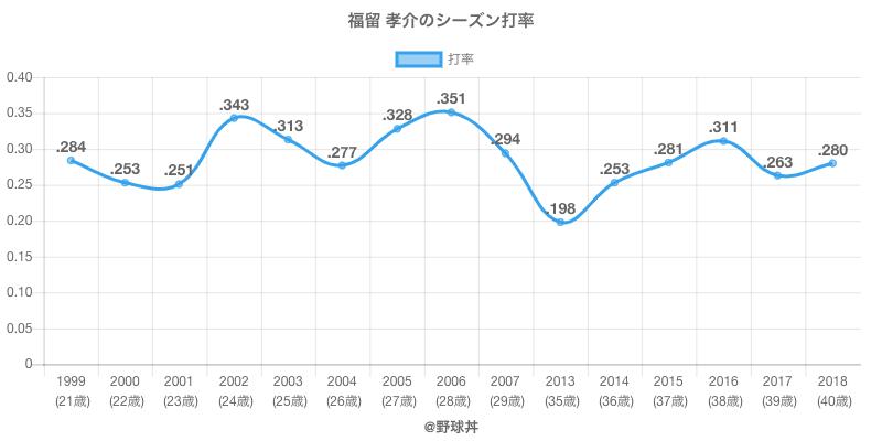 福留 孝介のシーズン打率
