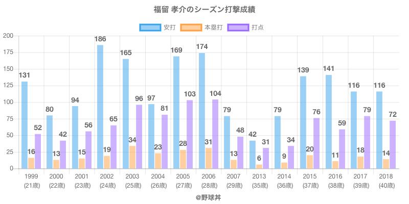 #福留 孝介のシーズン打撃成績