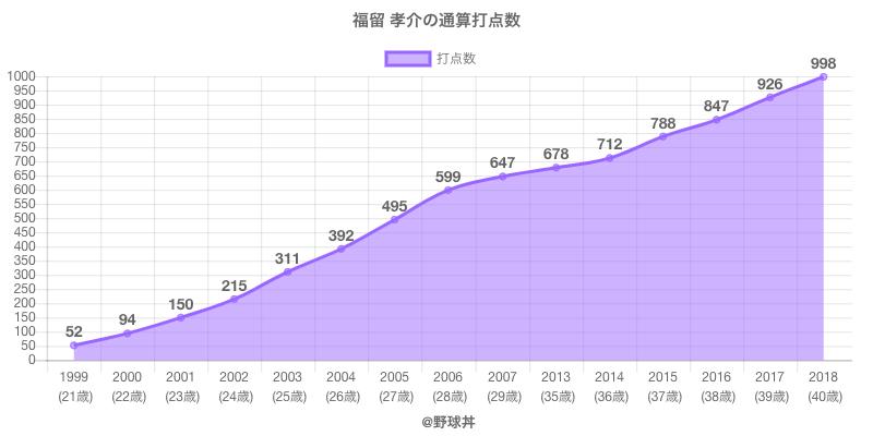 #福留 孝介の通算打点数