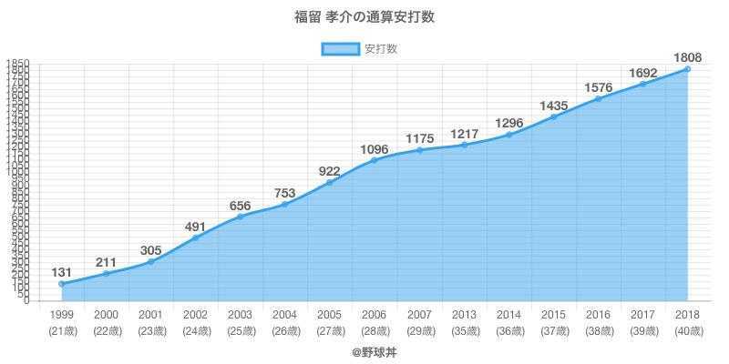 #福留 孝介の通算安打数