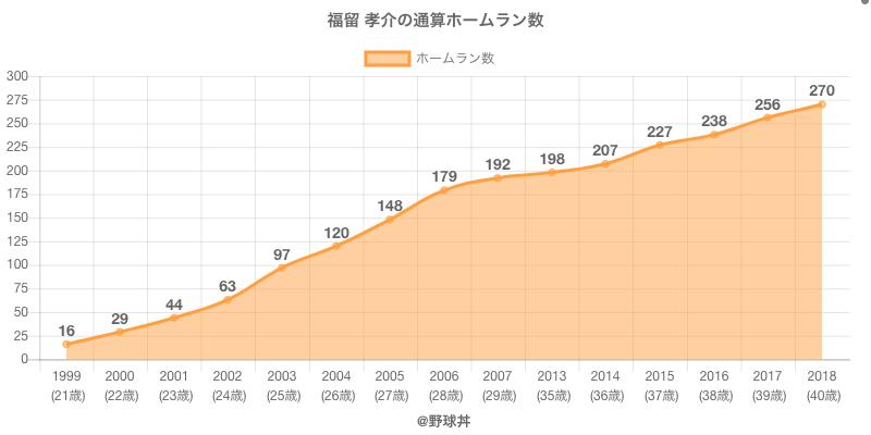 #福留 孝介の通算ホームラン数