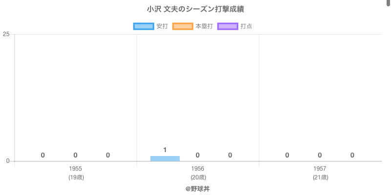 #小沢 文夫のシーズン打撃成績