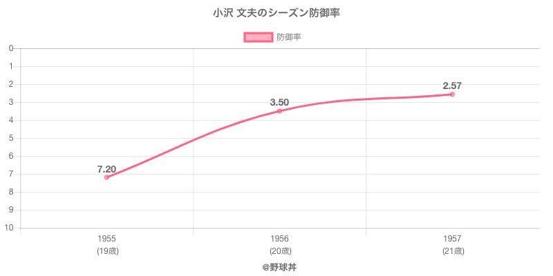 小沢 文夫のシーズン防御率
