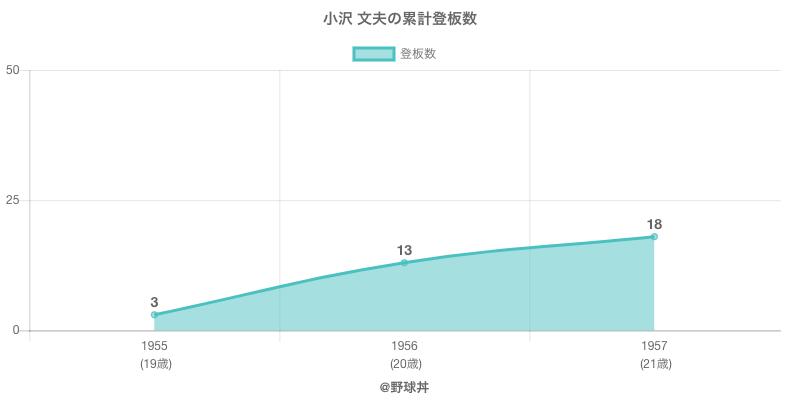 #小沢 文夫の累計登板数