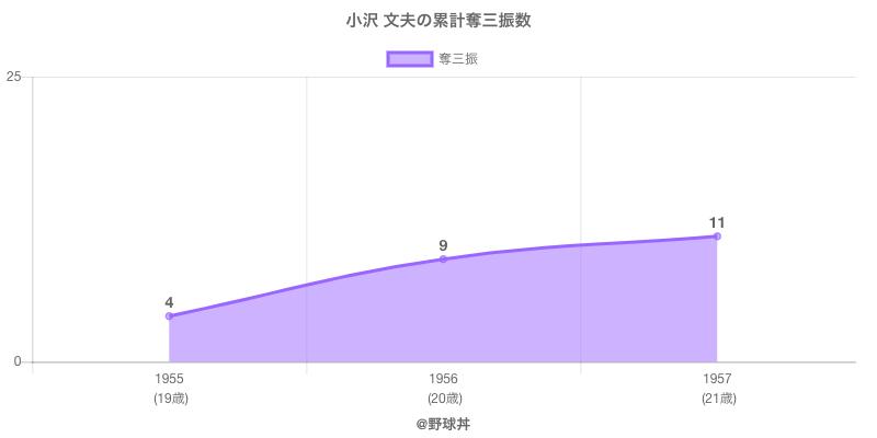 #小沢 文夫の累計奪三振数