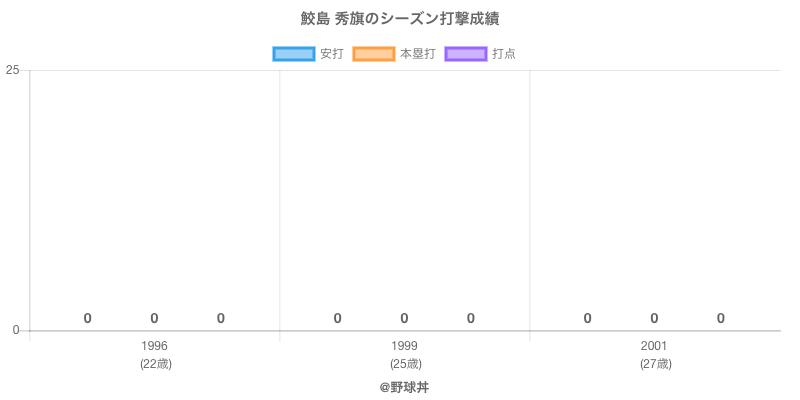 #鮫島 秀旗のシーズン打撃成績