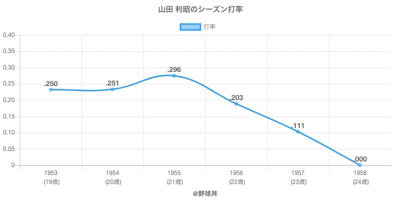 山田 利昭のシーズン打率