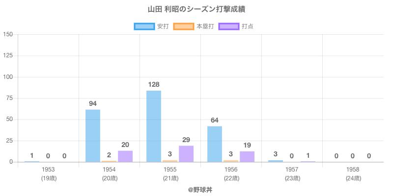 #山田 利昭のシーズン打撃成績