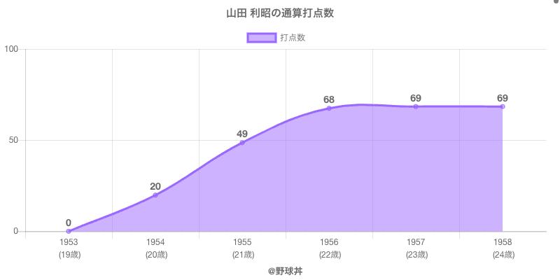 #山田 利昭の通算打点数