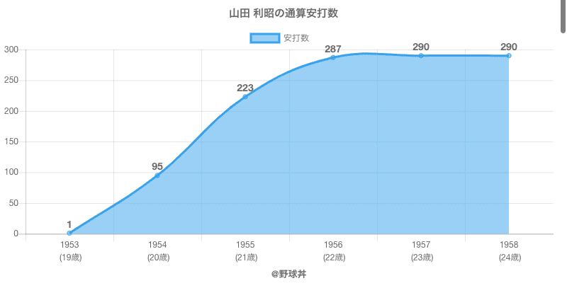 #山田 利昭の通算安打数