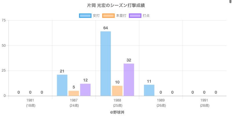 #片岡 光宏のシーズン打撃成績