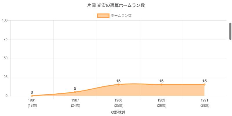 #片岡 光宏の通算ホームラン数