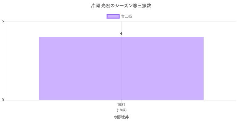 #片岡 光宏のシーズン奪三振数