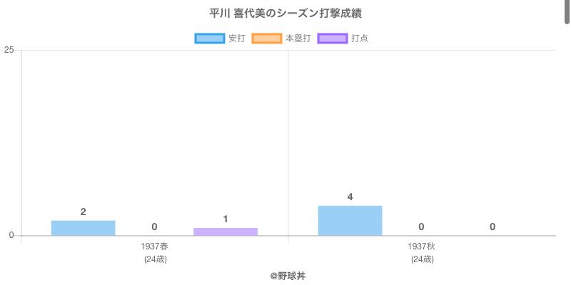 #平川 喜代美のシーズン打撃成績