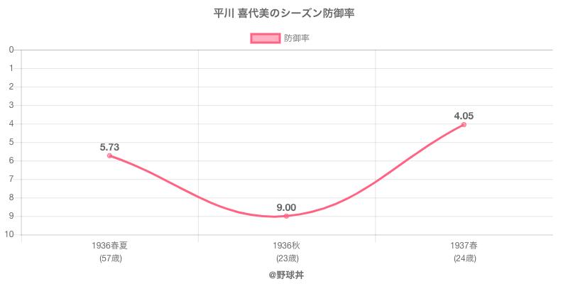平川 喜代美のシーズン防御率