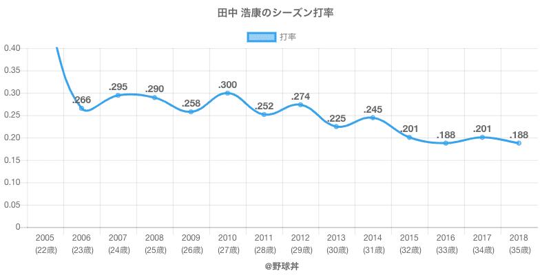 田中 浩康のシーズン打率
