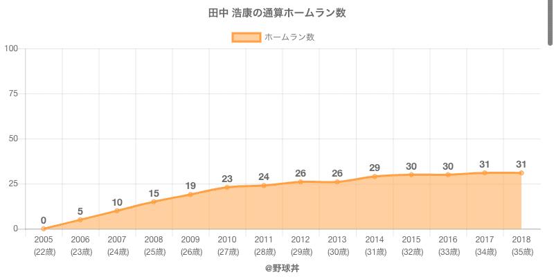 #田中 浩康の通算ホームラン数