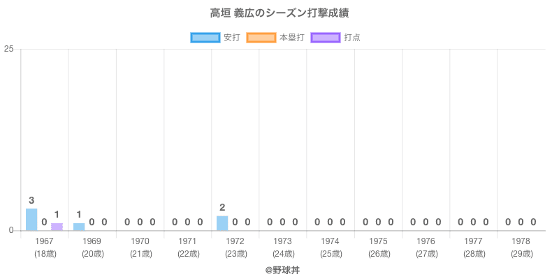 #高垣 義広のシーズン打撃成績