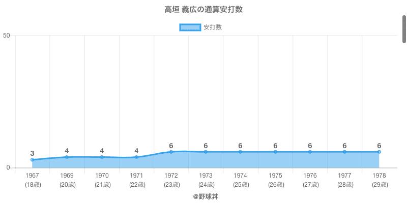 #高垣 義広の通算安打数
