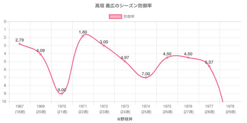 高垣 義広のシーズン防御率