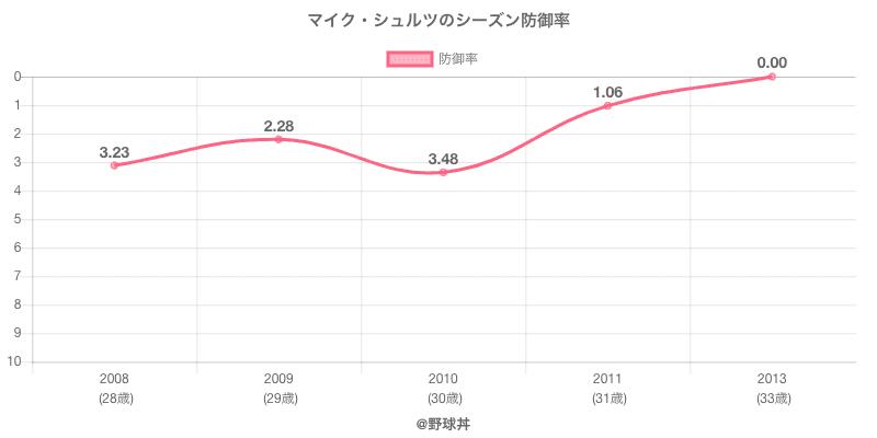 マイク・シュルツのシーズン防御率