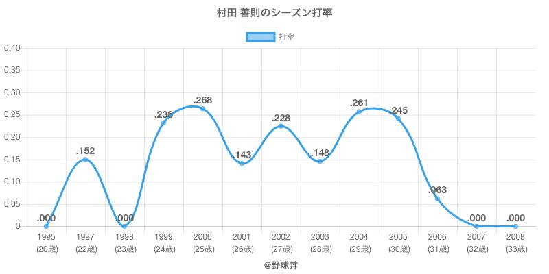 村田 善則のシーズン打率