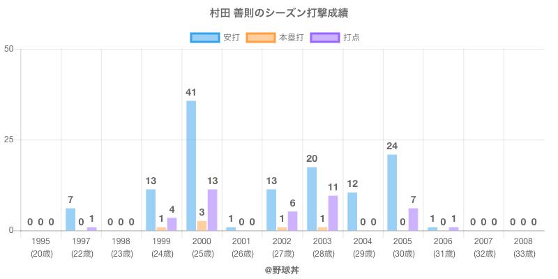 #村田 善則のシーズン打撃成績