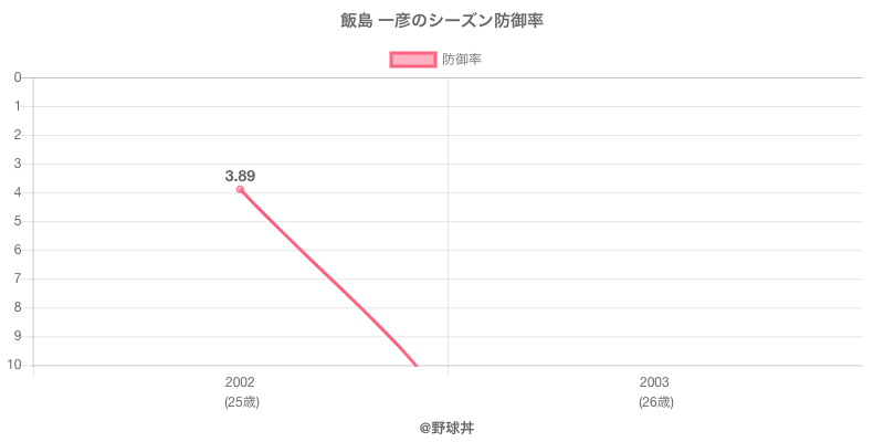 飯島 一彦のシーズン防御率