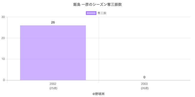 #飯島 一彦のシーズン奪三振数