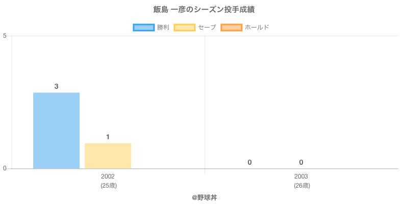 #飯島 一彦のシーズン投手成績