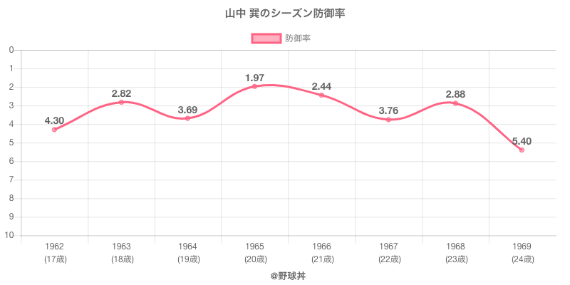 山中 巽のシーズン防御率